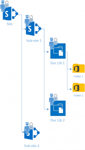 Final Paper Import2 170x300 Migrating Vignette to SharePoint: Part II   Findings