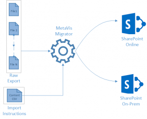 Final Paper Transform3 300x244 Migrating Vignette to SharePoint: Part II   Findings